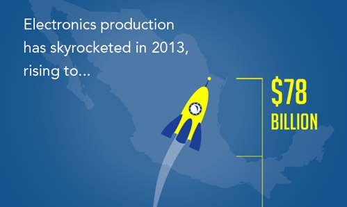 Electronics production has skyrocketed, rising to a $78 billion industry in 2013.