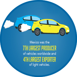 Automotive manufacturing in Mexico will continue to flourish