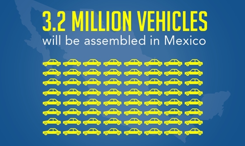 3.2 million vehicles will be assembled in Mexico.