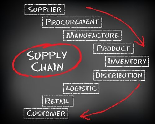 A graphic centered around the idea of supply chain.